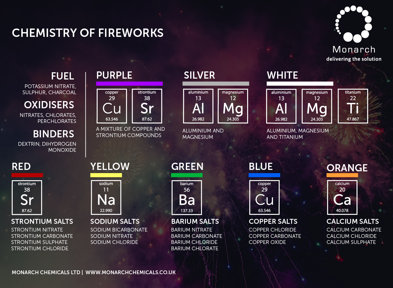 The Chemistry of Fireworks and Their Colours InfoGraphic